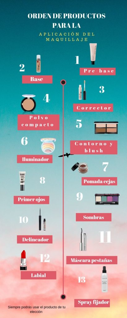 Secuencia del maquillaje