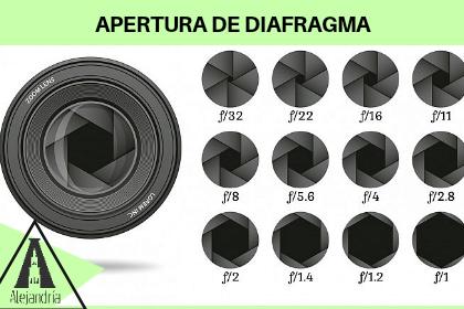 Apertura del diafragma de tu lente