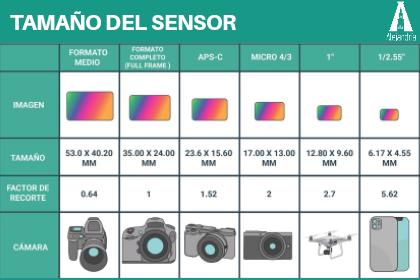 tamaños del sensor de la cámara