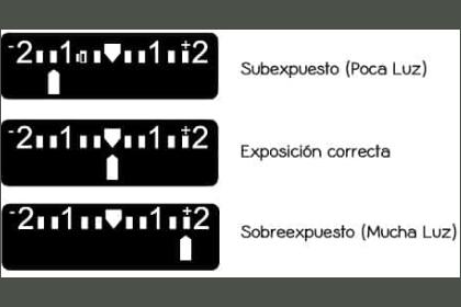 niveles de exposición