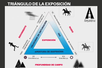 explicación del triángulo de la exposición