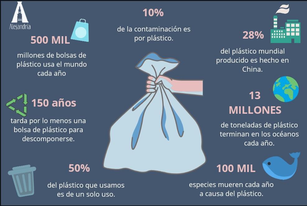 Uso de las bolsas de plástico